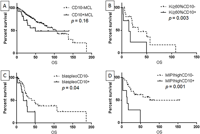 CD10 expression was not associated with overall survival (OS) in all MCL patients.