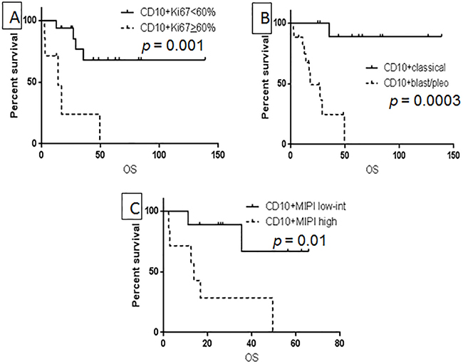 Prognostic factors associated with OS in CD10+ MCL: Ki-67 using 60% as cutoff value.