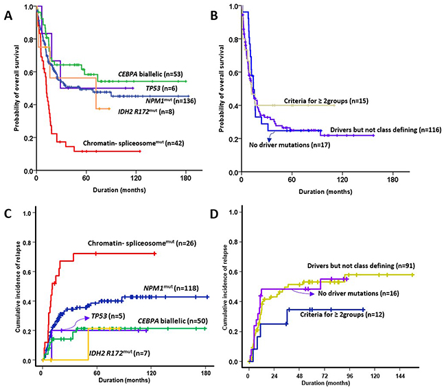Oncotarget | Assessment of a new genomic classification