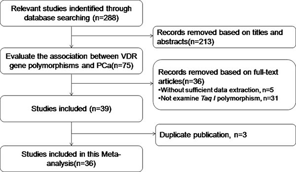Study flowchart for the process of selecting the final 36 studies.