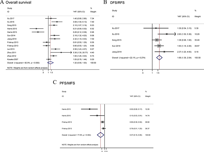 Forest plots of merged analyses for survival associated with TRIM29 expression.