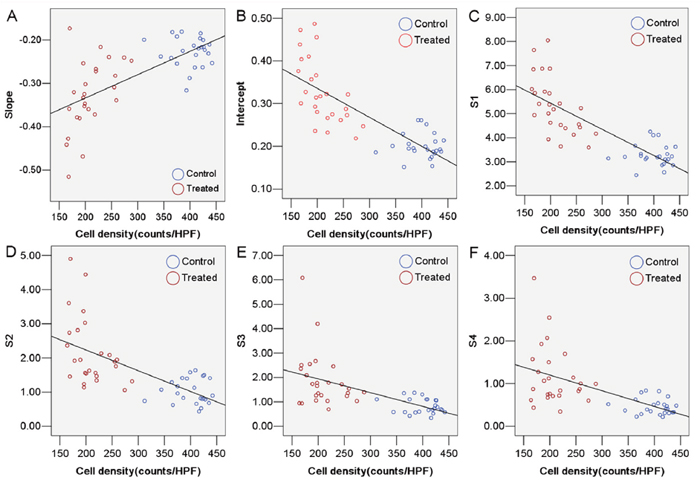 Correlation between tumor cell density and ultrasonic RF time series features.