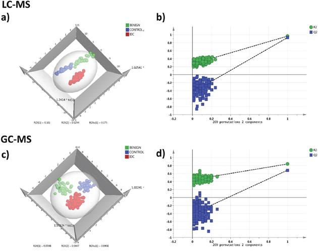 Serum metabolomics multivariate analysis.