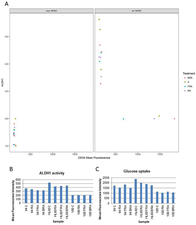 Correlation of CD34 expression, ALDH1 activity and glucose uptake.