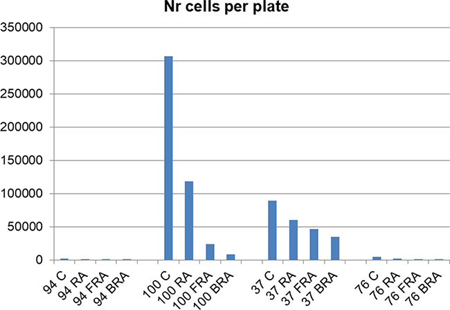 Number of cells per plate was estimated by the sum of the product of the mean number of cells of a size category and number of such colonies for each plate.