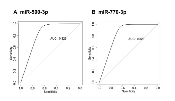 ROC curve analysis of miR-500-3p and miR-770-3p in the serum exosomes of young and old rats.