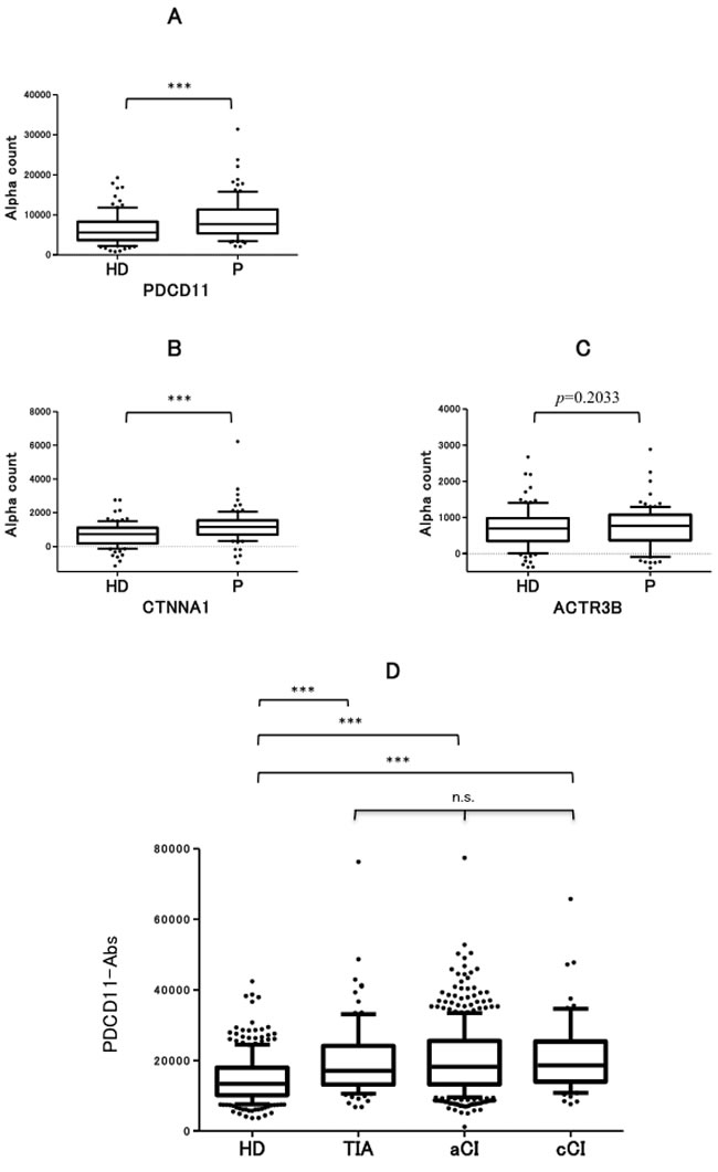 Serum antibody levels against SEREX antigens examined by AlphaLISA.