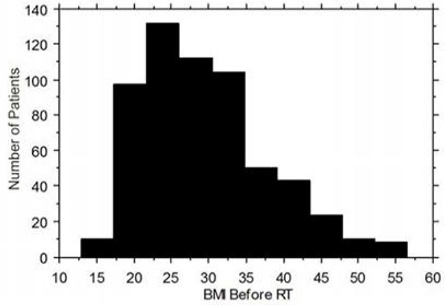 Patient characteristics and BMI distribution of the study population.