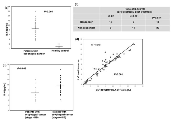 Circulating IL-6 levels correlated with tumor progression and CD11b