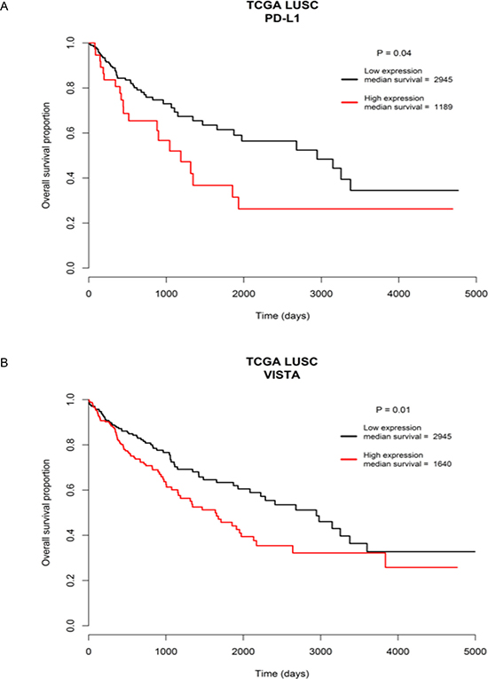 Survival outcome analysis based on immune checkpoint gene expression.