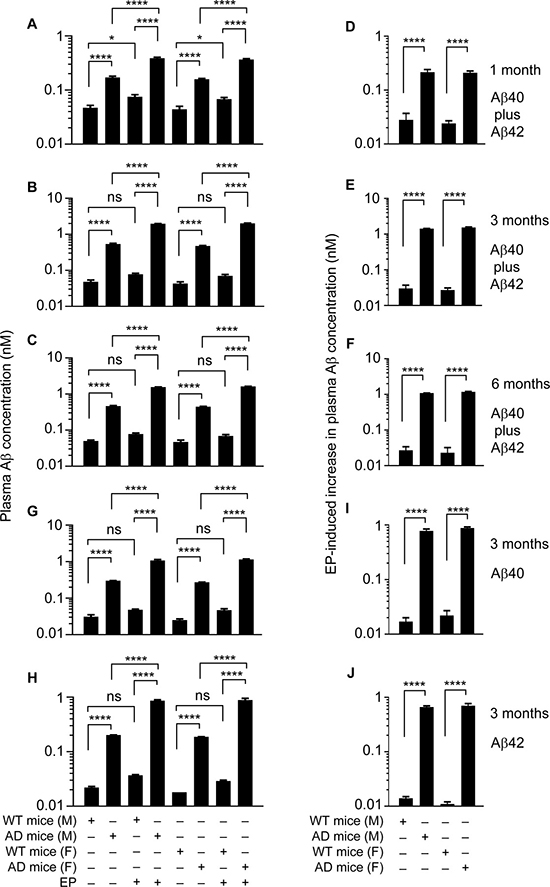 EP effect on plasma Aβ level in J20 mice and WT littermates.