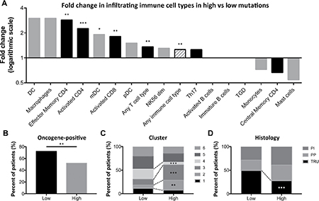 Oncotarget | Mutations in DNA repair genes are associated