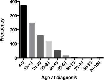Patients distribution by age at diagnosis in 965 patients with MB, diagnosed from 1992 to 2013.