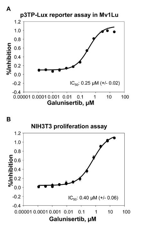 Galunisertib inhibits TGFβ mediated signaling.