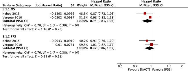 Forest plot of OS and PFS in RCTs.