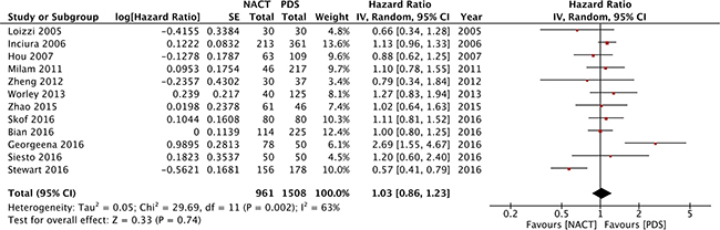 Forest plot of PFS in observational studies.