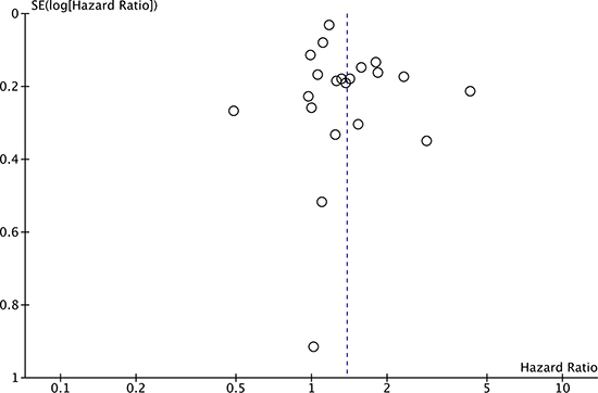 Funnel plot of OS in observational studies.
