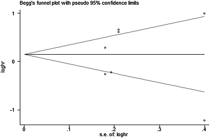 Begg's funnel plot for the assessment of potential publication bias in studies investigating the association between PD-L1 expression and disease-free survival of patients with esophageal squamous cell carcinoma.