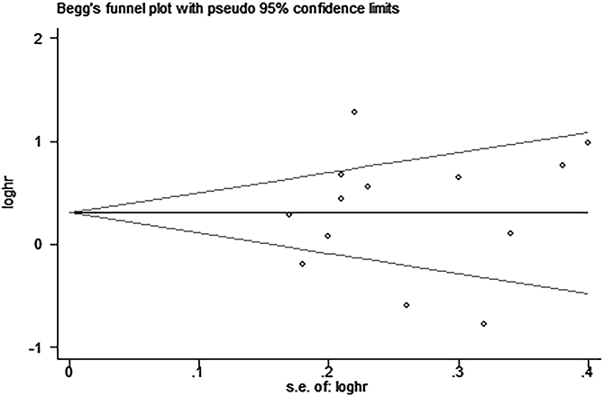 Begg's funnel plot for the assessment of potential publication bias in studies investigating the association between PD-L1 expression and overall survival of patients with esophageal squamous cell carcinoma.