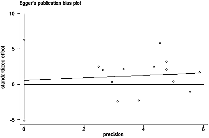 Egger's test for the assessment of potential publication bias in studies investigating the association between PD-L1 expression and overall survival of patients with esophageal squamous cell carcinoma.
