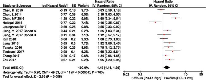 Forest plot describing subgroup analysis of the association between PD-L1 expression and overall survival in Asian population studies after removal of the study by Jesinghaus et al.