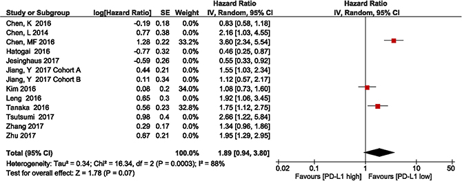 Forest plot describing subgroup analysis of the association between PD-L1 expression and overall survival in the studies by Chen et al., Kim et al., and Tanaka et al.
