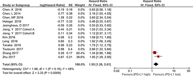 Forest plot describing subgroup analysis of the association between PD-L1 expression and overall survival in studies with the same anti-PD-L1 antibody and cutoff value.