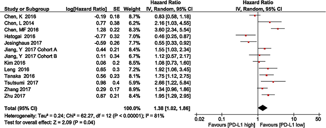 Forest plot describing the association between PD-L1 expression and overall survival in patients with esophageal squamous cell carcinoma.