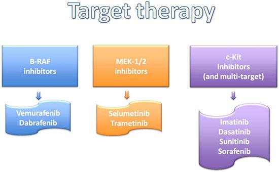 Genomic analyses based treatments.