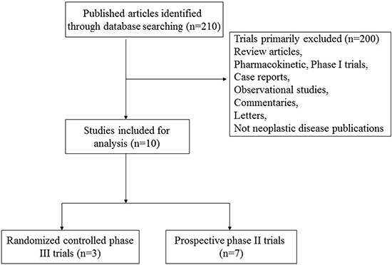 Flow chart of trial selection process in the meta-analysis.