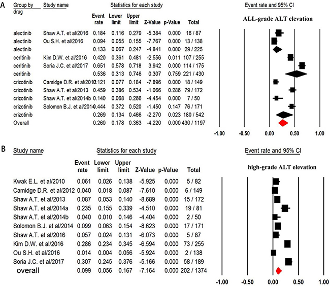 Forest plot for meta-analysis of incidence of all-grade and high-grade ALT elevation in NSCLC patients assigned ALK-TKIs.