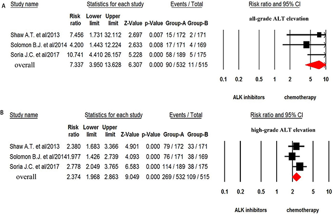 Relative risk of ALK-TKIs-associated all-grade and high-grade ALT elevation versus control from randomized controlled trials.