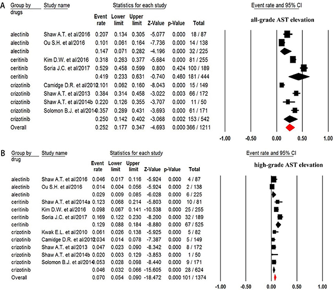 Forest plot for meta-analysis of incidence of all-grade and high-grade AST elevation in NSCLC patients assigned ALK-TKIs.