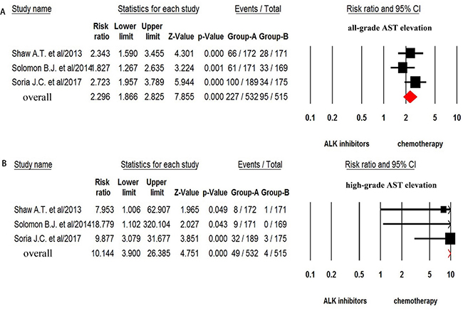 Relative risk of ALK-TKIs-associated all-grade and high-grade AST elevation versus control from randomized controlled trials.