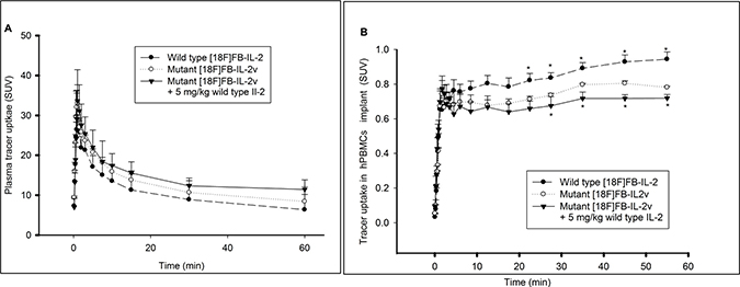 Pharmacokinetic profiles of wild type [18F]FB-IL2 and mutant [18F]FB-IL2v.