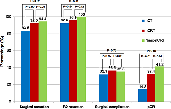 Outcomes related to surgery in the three groups.