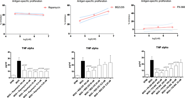 Effects of Rapamycin, BEZ-235 and PX-866 on MOG-specific proliferation and TNF-alpha secretion.