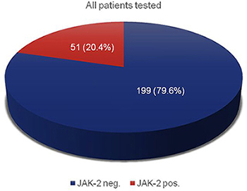 JAK-2 mutation analysis of all suspected MPN patients; n = 250.