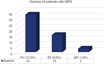 Number of patients with MPN distributed to the three disease subtypes.