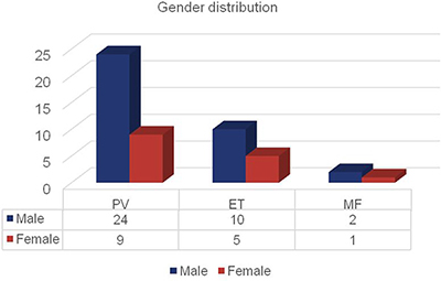 Number of patients with MPN distributed by disease subgroup and gender.