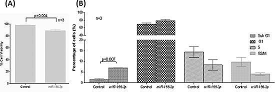 Tumor suppressive function of miR-155-3p.