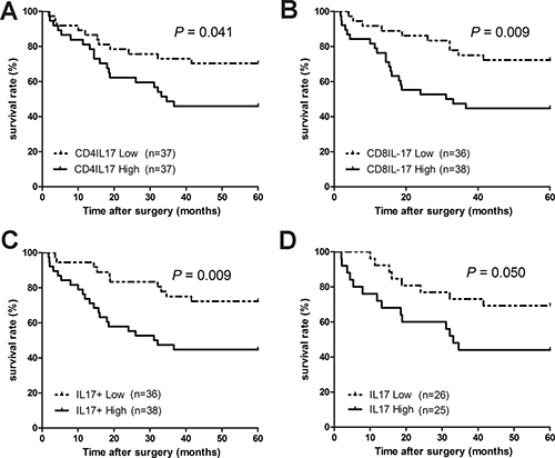 Oncotarget | Interleukin 17 and peripheral IL-17-expressing