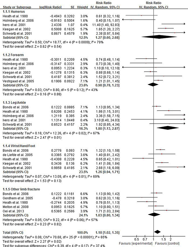 Forest plot showing the pooled results of groups or subgroups for the association between risk of limb fractures and type 2 diabetes mellitus in both of women and men.