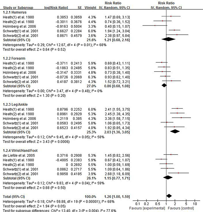 Forest plot showing the pooled results of groups or subgroups for the association between risk of limb fractures and type 2 diabetes mellitus in women.