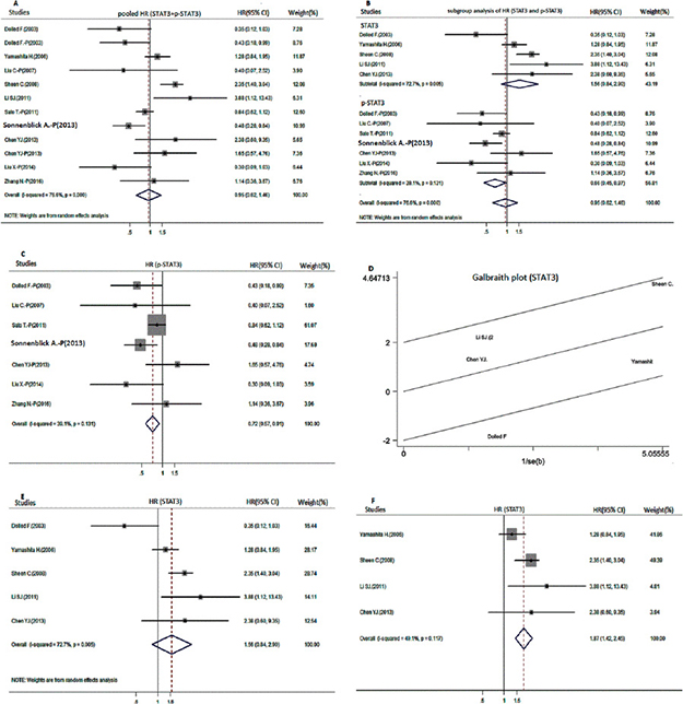 Meta-analysis for the overall survival of positive STAT3 and p-STAT3 expression in patients with breast cancer.