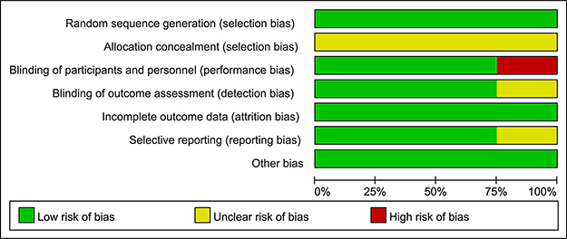 Assessment of the risk bias: bias of risk graph.