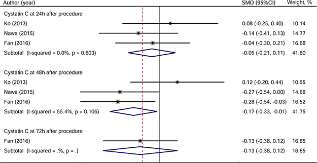Forest plot of cystatin C.