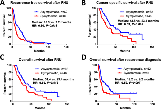 Prognostic assessment of patients with asymptomatic and symptomatic recurrence.