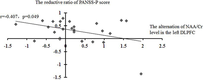 Correlations of the alteration of the NAA level in the left DLPFC with the reduction ratio of PANSS-P score.