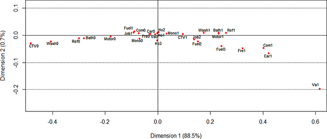 Visualization of the coordinates of wealth score-related variables in the MCA of 1900 controls, Taixing, China, 2010-2013.